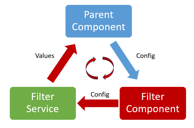 Feedback loop via service observable