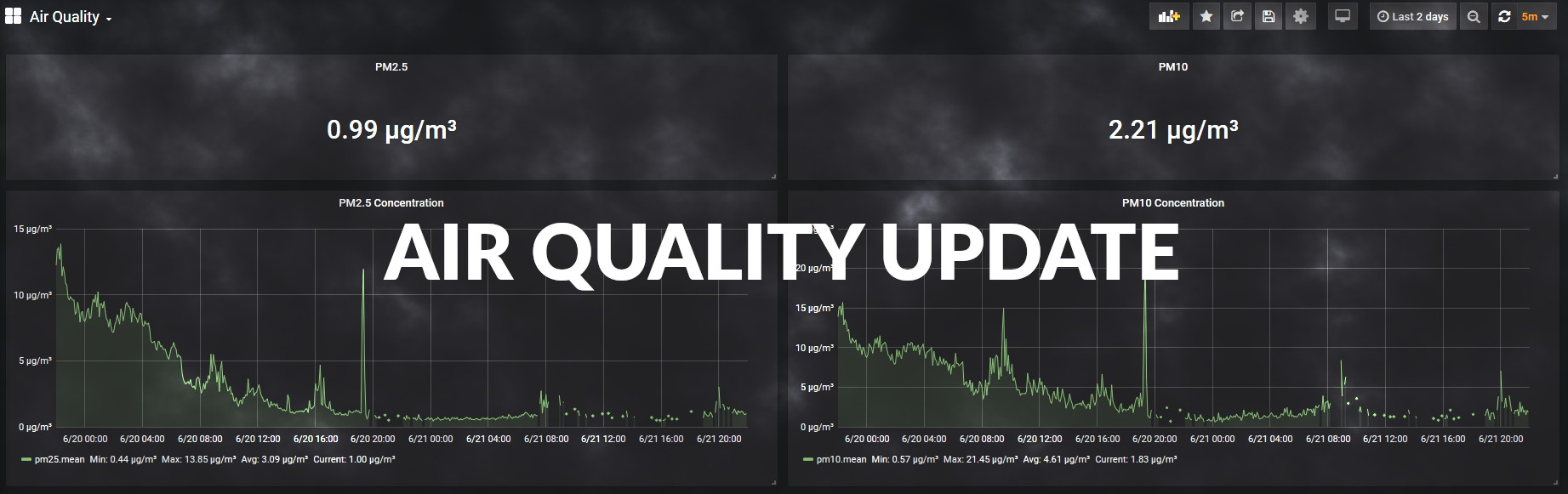 Card image for An Air Quality Update
