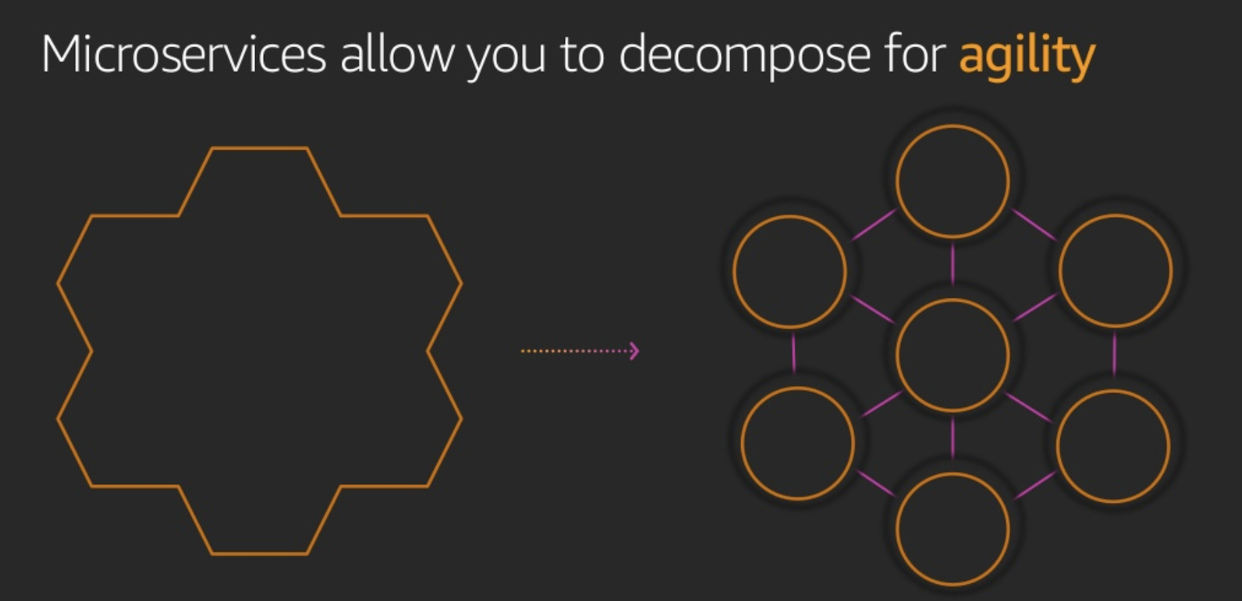 Microservices: decompose for agility