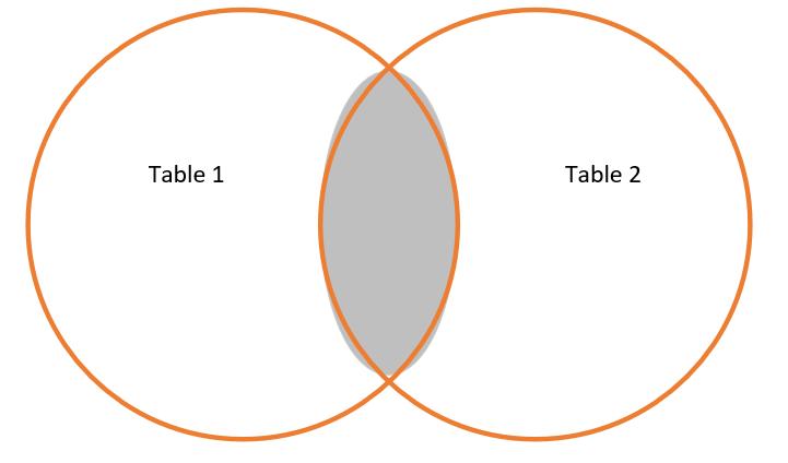 Inner Join Diagram