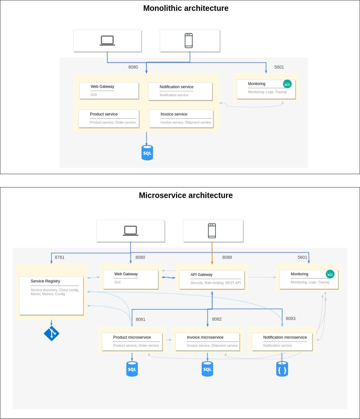 Monolith vs Microservice architecture
