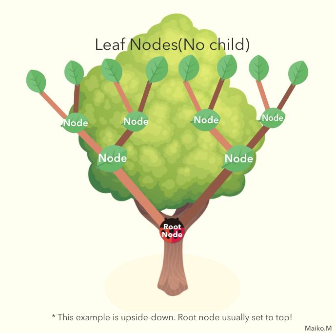 how Binary Search Tree look like