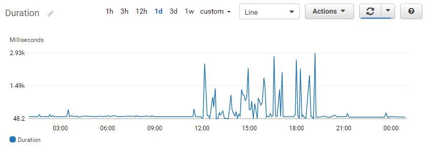 CloudWatch metrics - duration