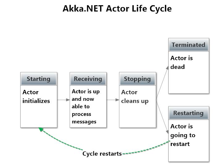 Petabridge Actor Life Cycle