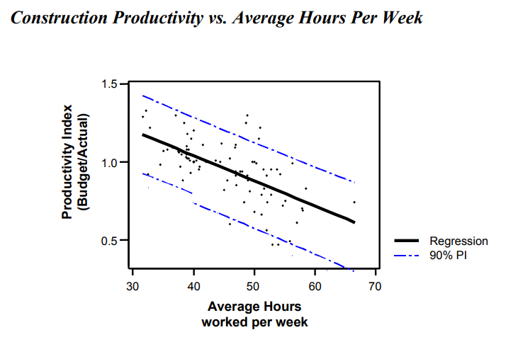 "A scatterplot titled ""Construction productivity vs. average hours per week"" with a regression showing a downward trend from 1.0 at 40 hours worked to about 0.7 at 60 hours worked."