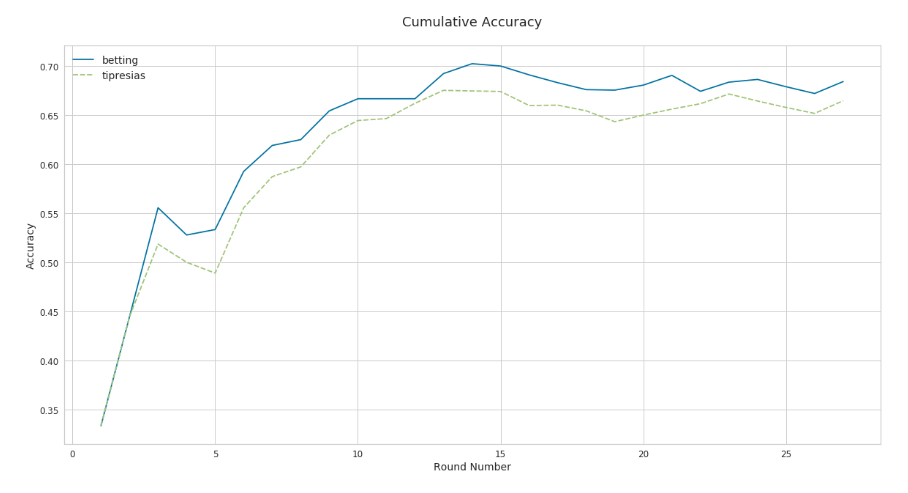 Line chart for cumulative accuracy of models