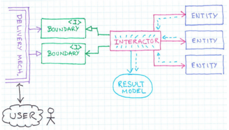 the interactor builds a result model and give it back to the boundary/interface