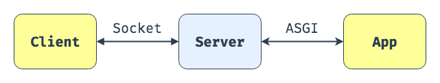 At a very high-level, ASGI is a communication interface between apps and servers.