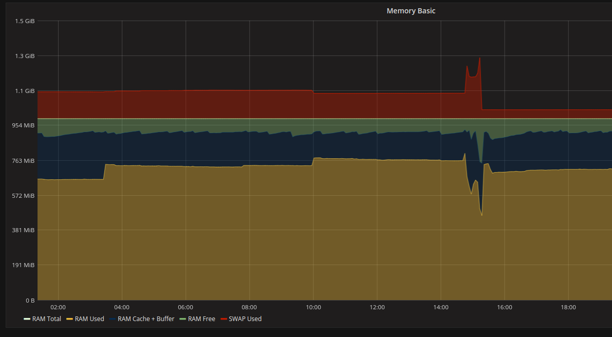 Some data from grafana