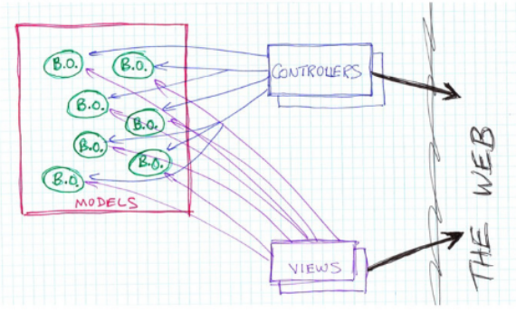 MVC as an web architecture is messy