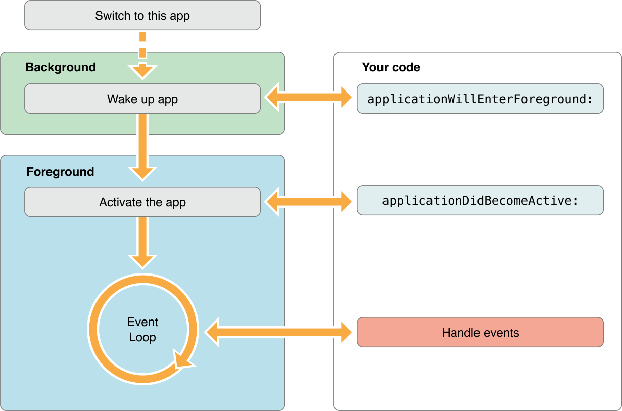 iOS Application Moves to Foreground