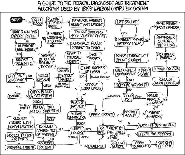Complex Code