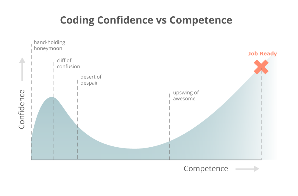 Coding confidence vs competence chart