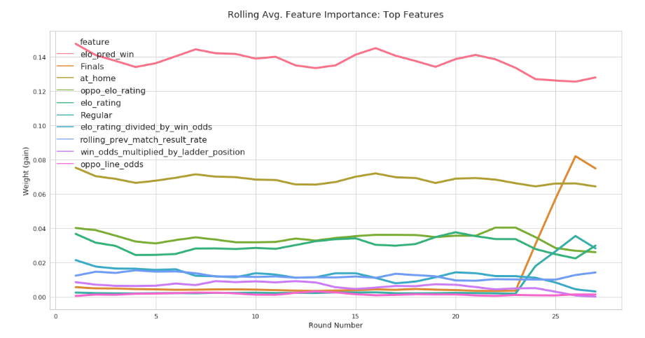 Line chart of top features with average gain per round