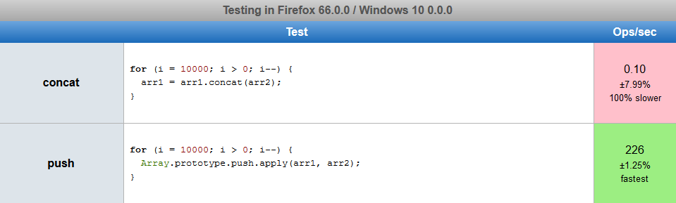 JsPerf - .push vs. .concat 10000 size-10 arrays (Firefox)