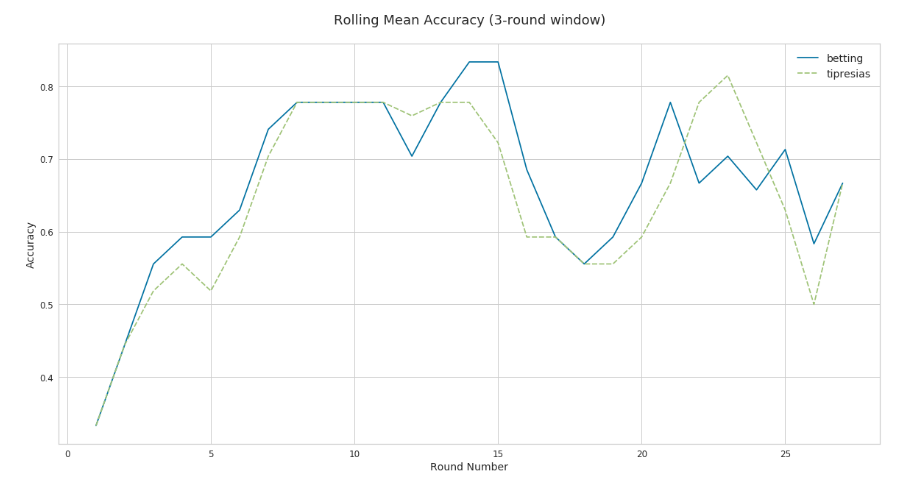 Line chart for rolling mean accuracy of models with 3-round window