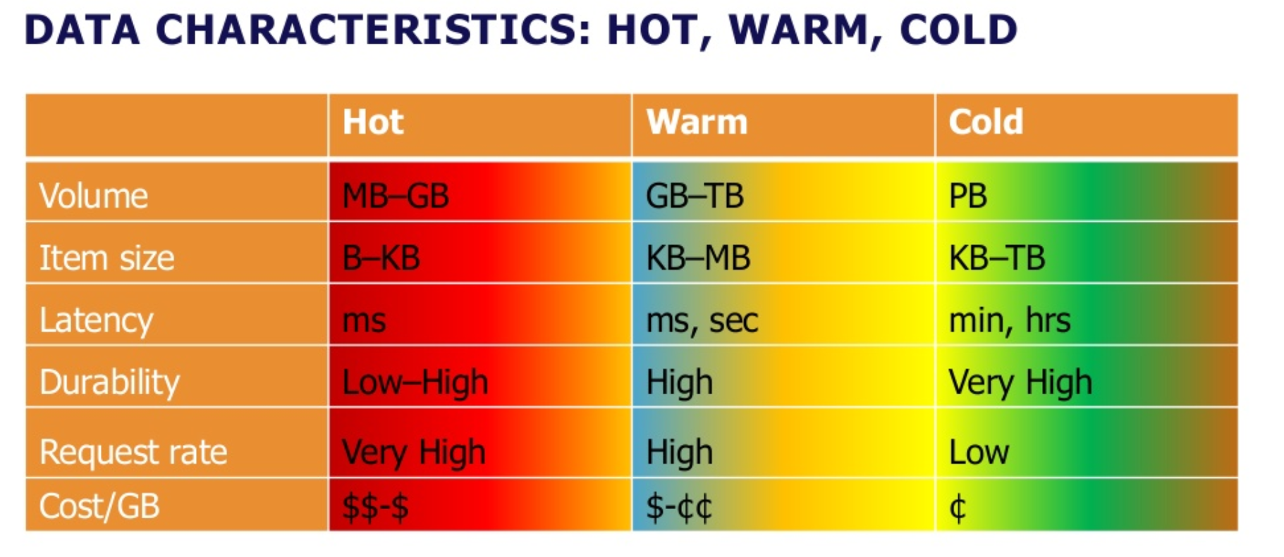 Hot Cold data