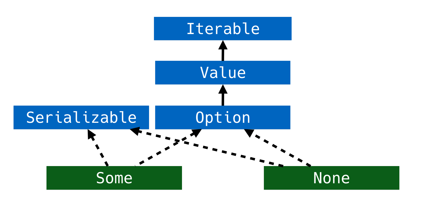 Option type hierarchy