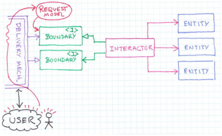 the delivery mechanism builds a request model and passes it to the boundary/interface