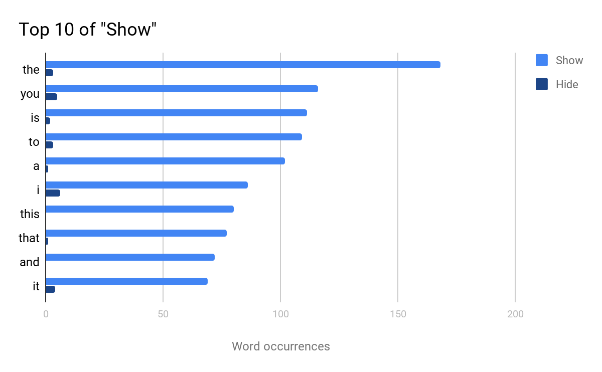 Word Occurrence Graph