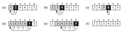 Insertion Sort illustration