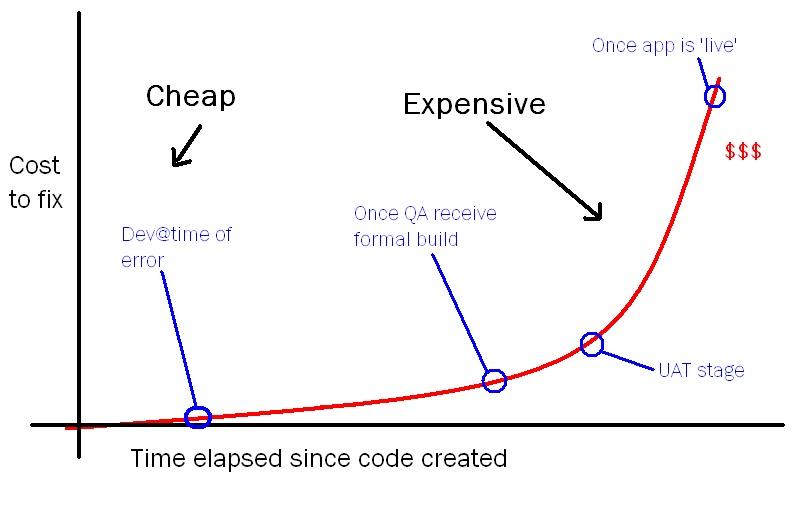 Error cost