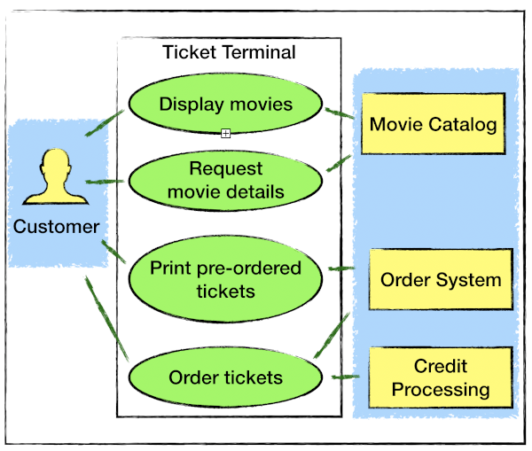 Ticket Terminal Use Cases