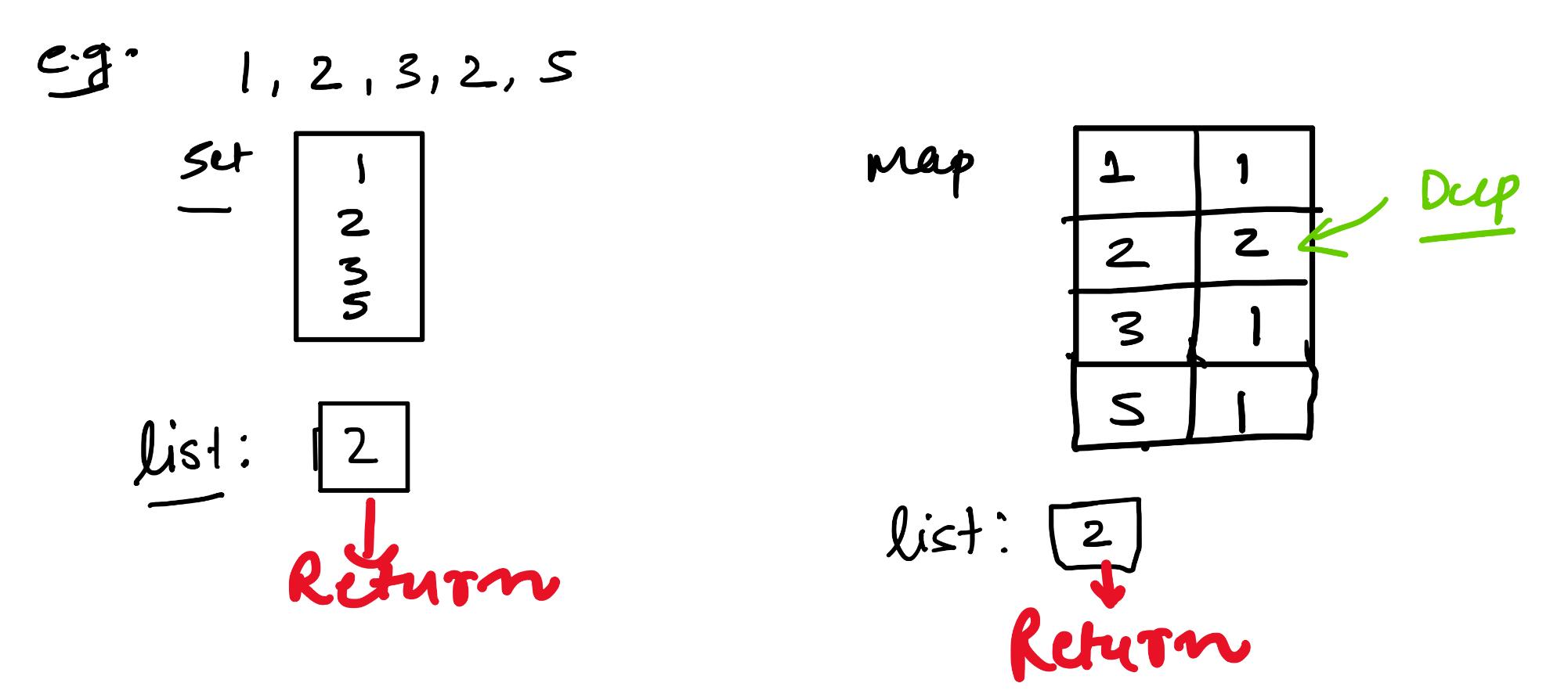 Set & Map