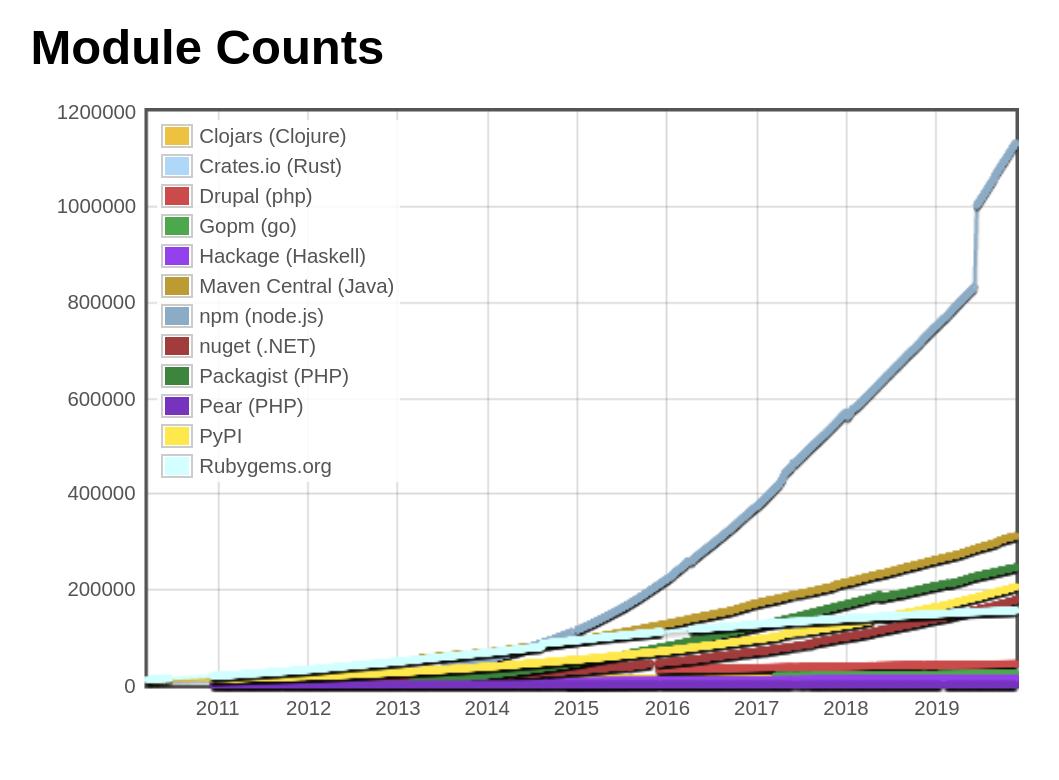 Js module counts