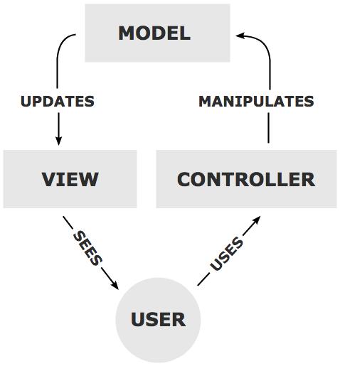 The MVC Process