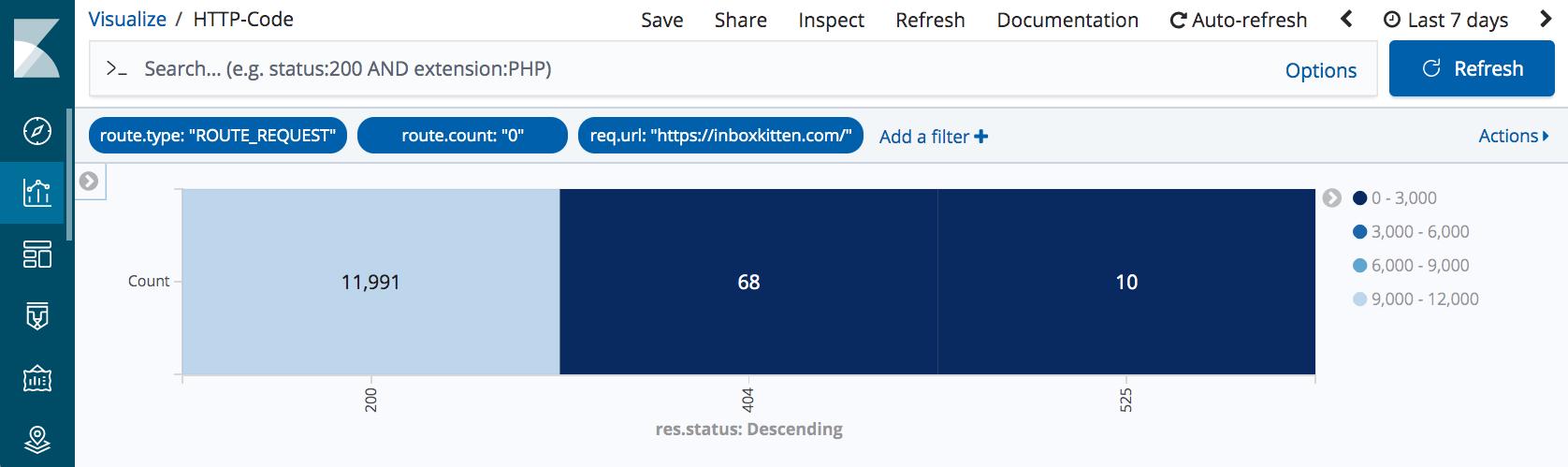HTTP code logging