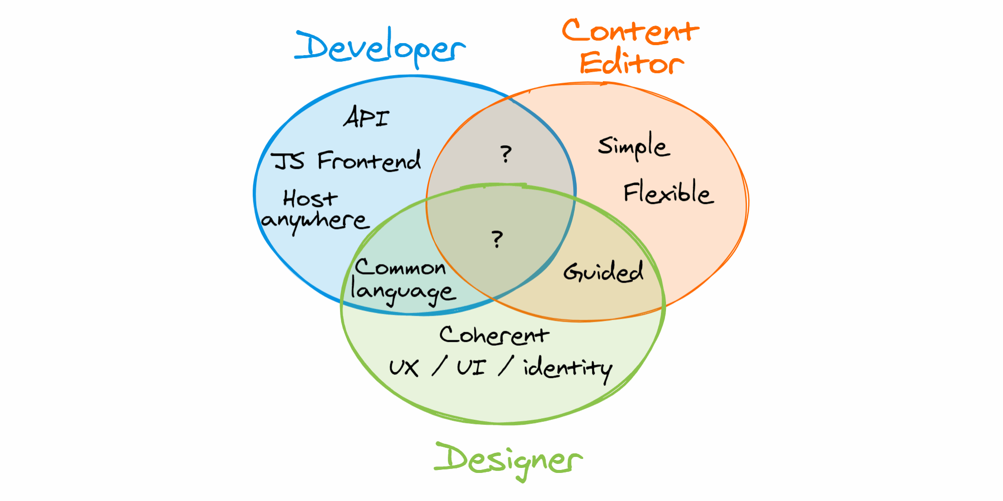 The shape of the CMS to come - Requirements