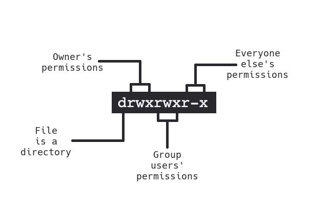 File Permissions Breakdown Diagram