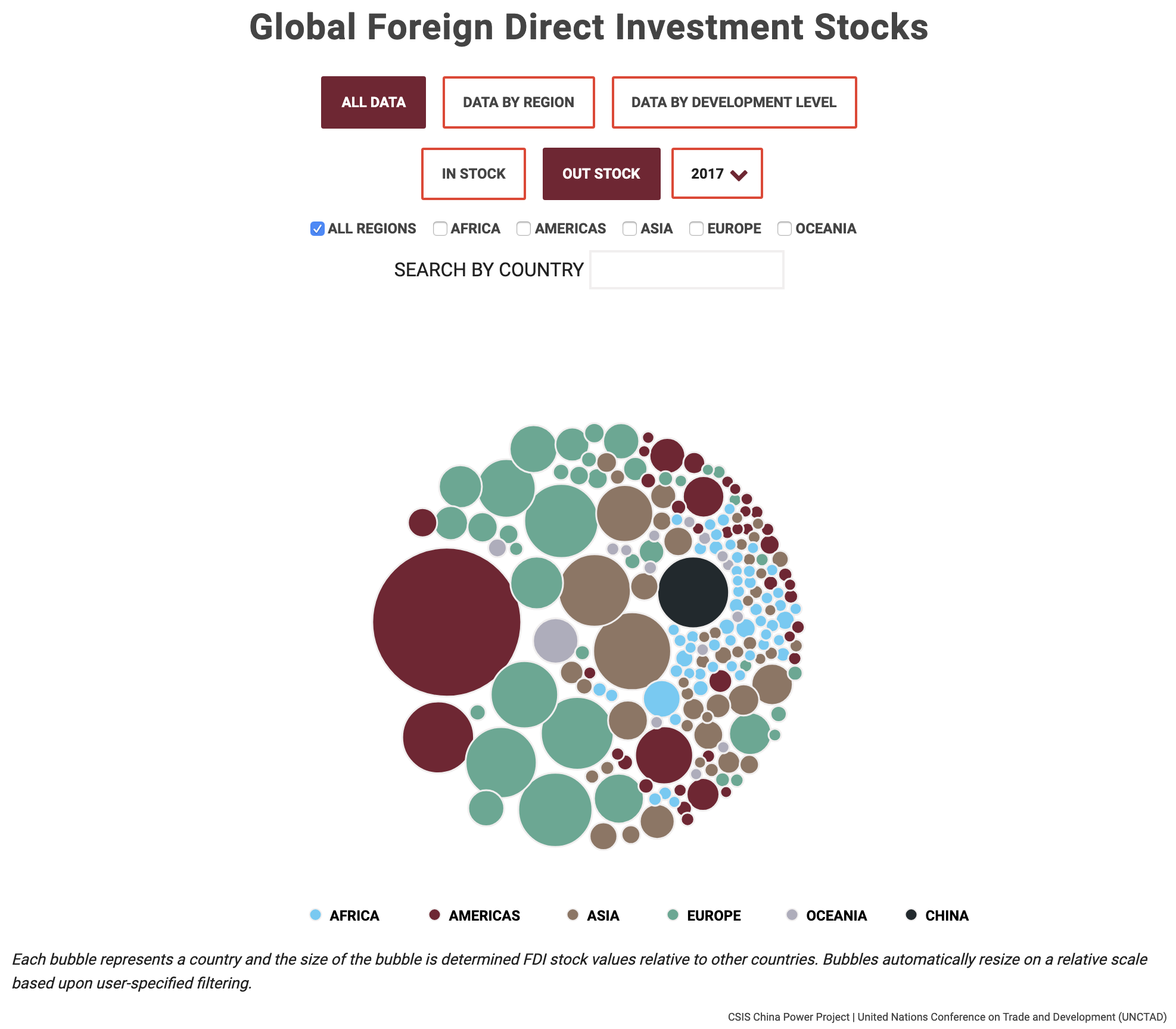 An interactive bubble chart showing global direct investment.