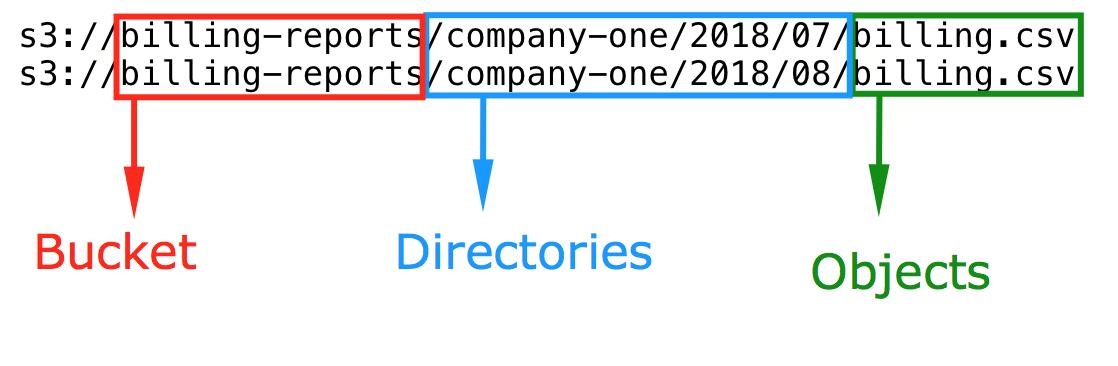S3 URL explained