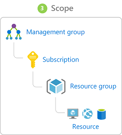 Scope can be within Management group | Subscription | Resource Group | Resource