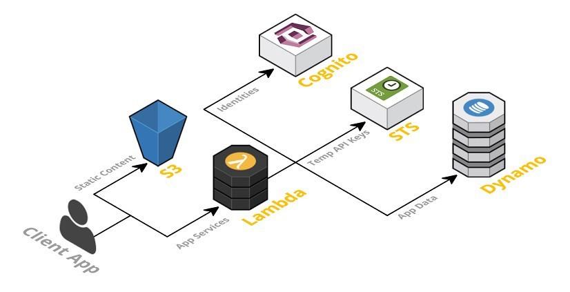 AWS Serverless Architecture