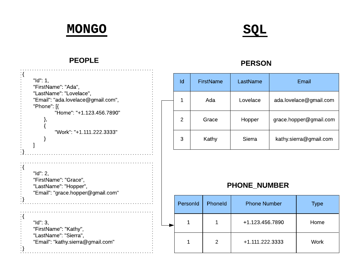 NoSQL Documents vs. Relational Tables in SQL