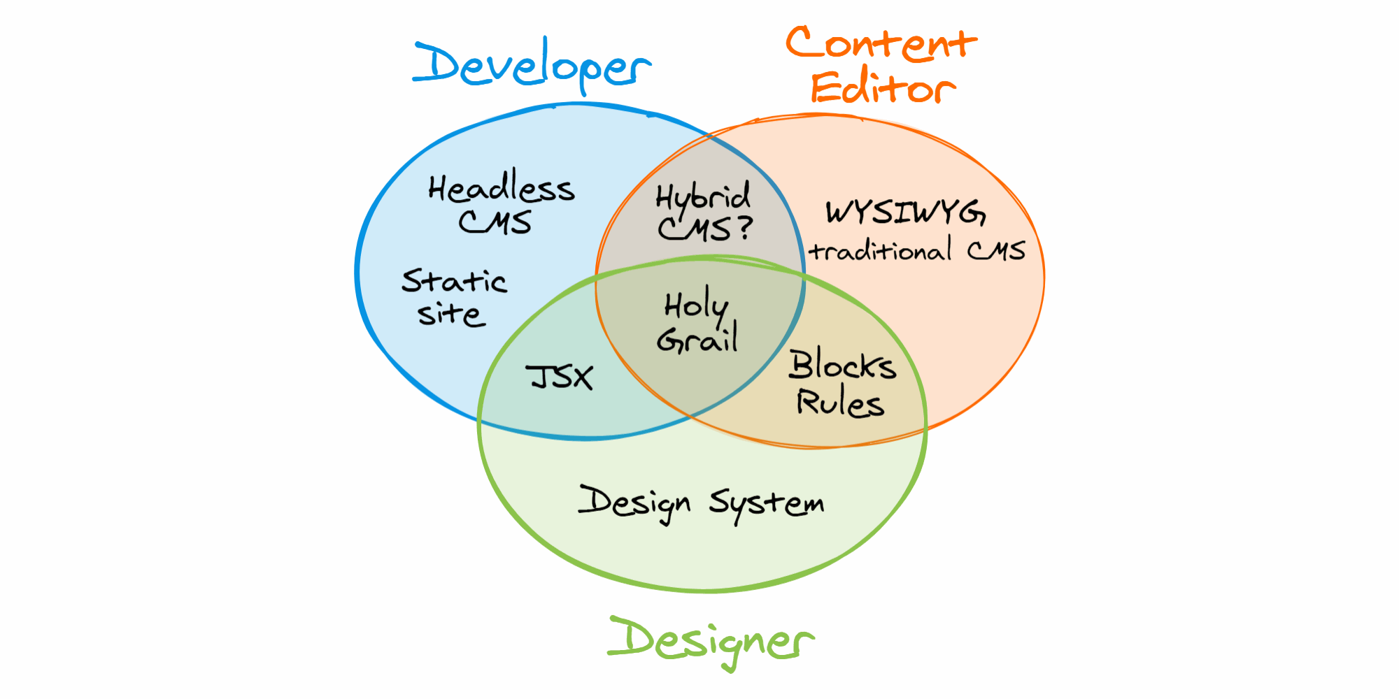 The shape of the CMS to come - Solutions
